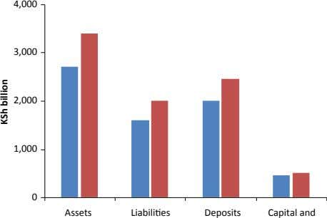 4,000 3,000 2,000 1,000 0 Assets Liabilities Deposits Capital and KSh billion