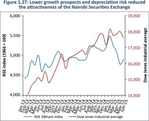 Figure 1.27: Lower growth prospects and depreciation risk reduced the attractiveness of the Nairobi Securities
