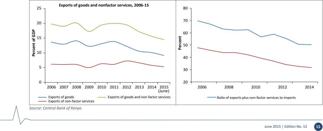 Exports of goods and nonfactor services, 2006-15 25 80 70 20 60 15 50 10