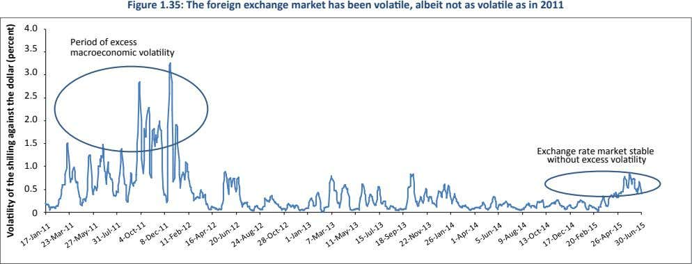 Figure 1.35: The foreign exchange market has been volatile, albeit not as volatile as in