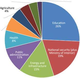 Agriculture 4% Education 26% Health 8% Public National security (plus Ministry of Interior) administration 19%