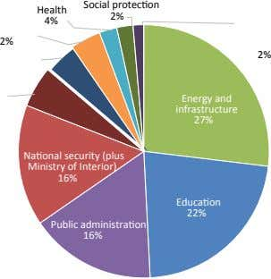 Social protection Health 2% 4% 2% 2% Energy and infrastructure 27% National security (plus Ministry