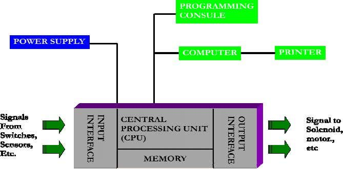 e (input/output), Power Supply , dan Program ming Device. Gambar 1. Blok Diagram PLC (Rasyid: 2008)