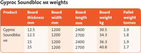 Gyproc Soundbloc MR weights Product Board Board Board Board Pallet thickness width length weight weight