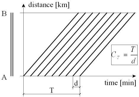 when two trains pass straight one after another) (Fig 1.). Fig 1. Line capacity in homogeneous