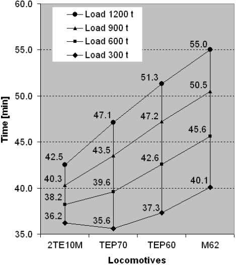 "Fig 5. Dependence of travel time in the district ""Gudagojis – Vilnius kel."" on locomotives"