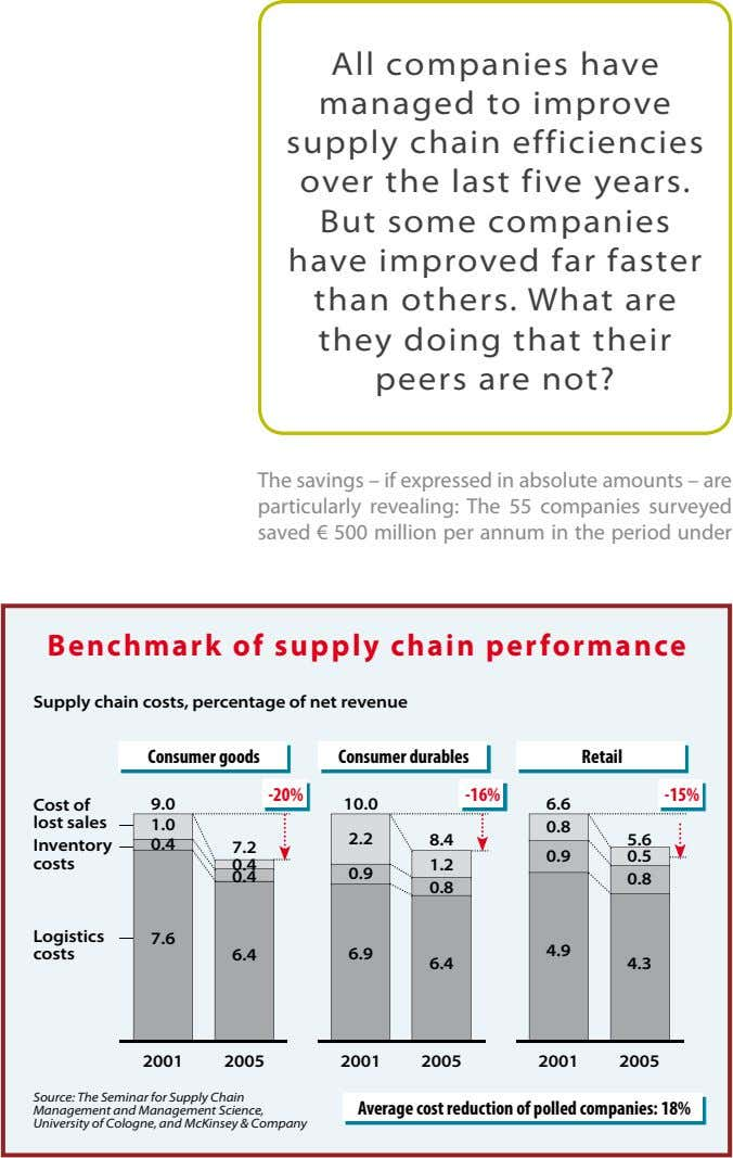All companies have All companies have managed to improve managed to improve supply chain efficiencies