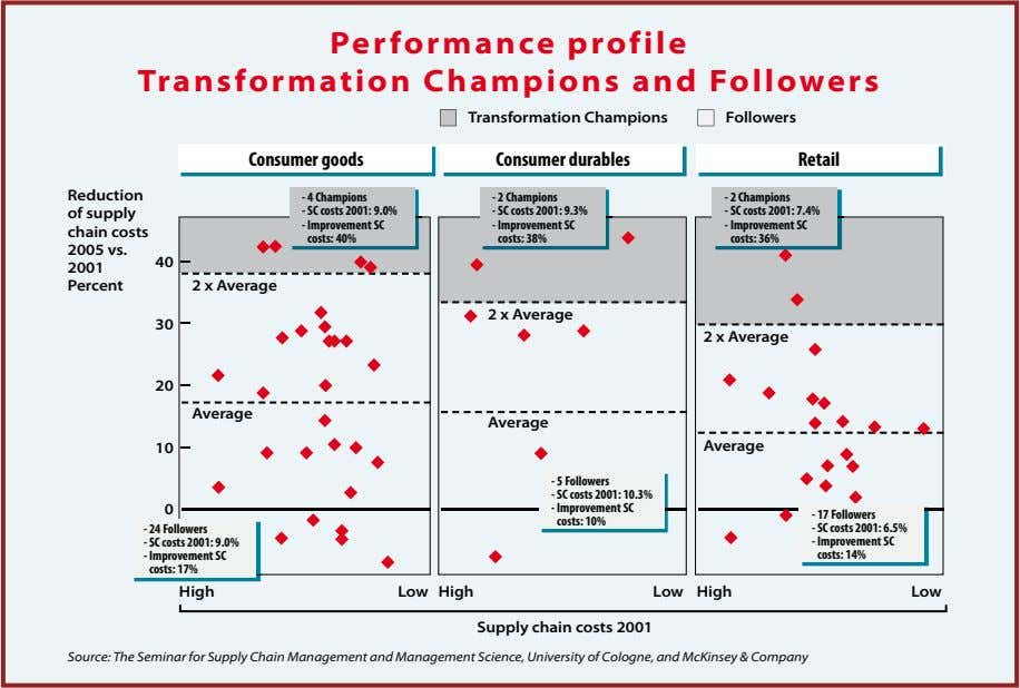 Performance profile Transformation Champions and Followers Transformation Champions Followers Consumer goods Consumer