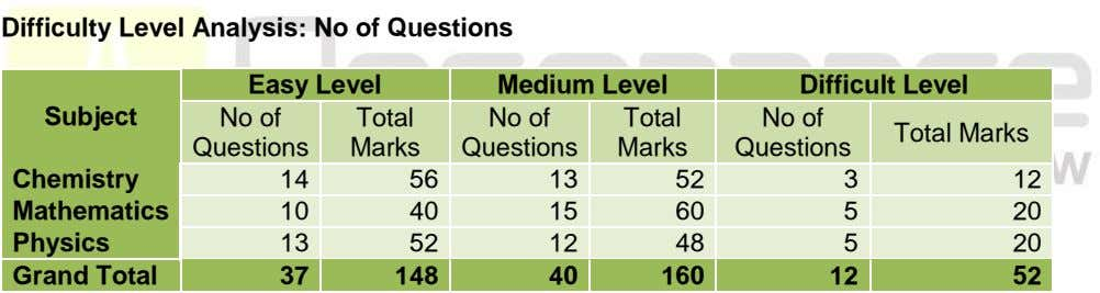 Difficulty Level Analysis: No of Questions Easy Level Medium Level Difficult Level Subject No of