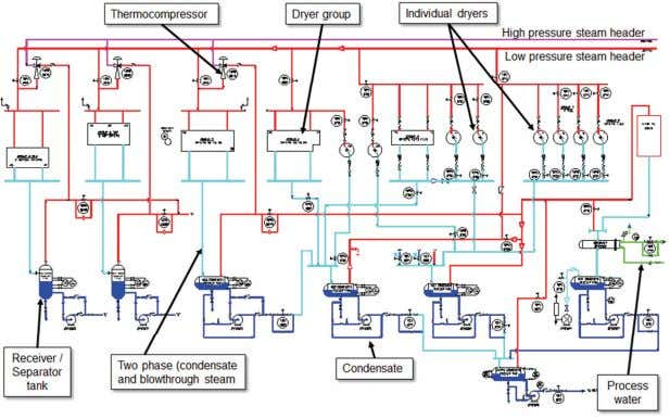 The steam system was modified ( Figure 33 ) to a hybrid system cascade /
