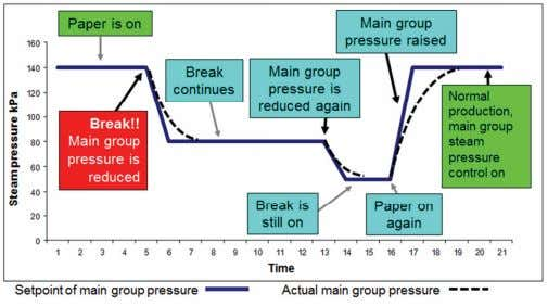 of supply volume while allowing free condensate flow. Figure 9. Steam pressure control during a paper