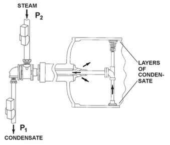 and condition testing services for all makes of steamboxes. Figure 13. The dryer (rotary) siphon assembly,