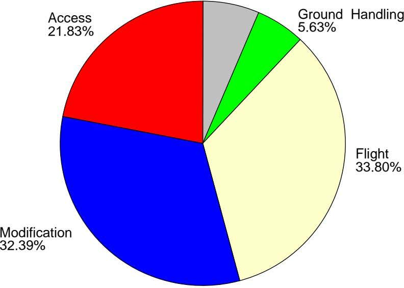 Ground Handling Access 5.63% 21.83% Flight 33.80% Modification 32.39%