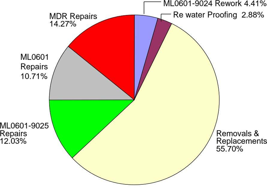 MDR Repairs ML0601-9024 Rework 4.41% Re water Proofing 2.88% 14.27% ML0601 Repairs 10.71% ML0601-9025 Repairs 12.03%