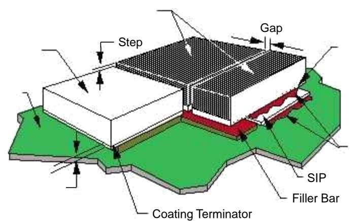 Gap Step SIP Filler Bar Coating Terminator