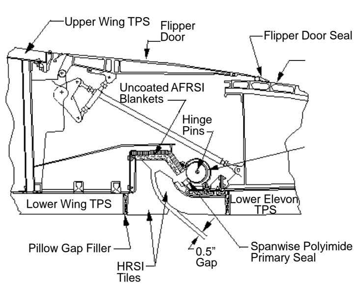 Upper Wing TPS Flipper Door Flipper Door Seal Uncoated AFRSI Blankets Hinge Pins Lower Wing TPS