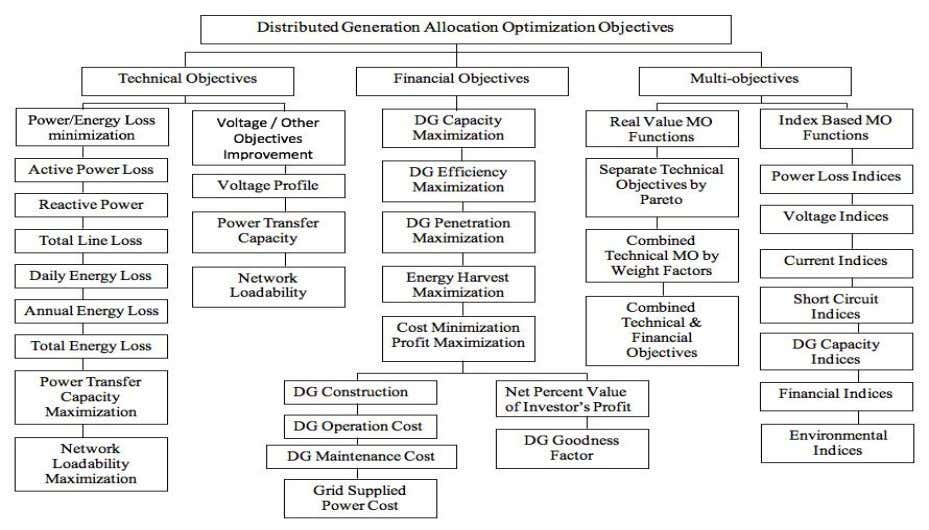 was assessed on the IEEE 33-bus and IEEE 69-bus RDS. Figure 1. Selected objectives in optimal