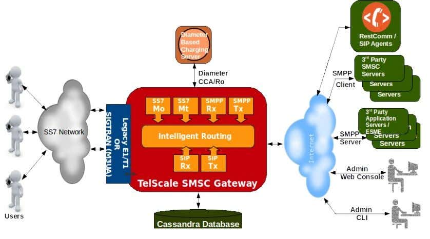 of SMSC and their interface with the external applications. Fig (1) Architecture of SMSC The TELESTAX
