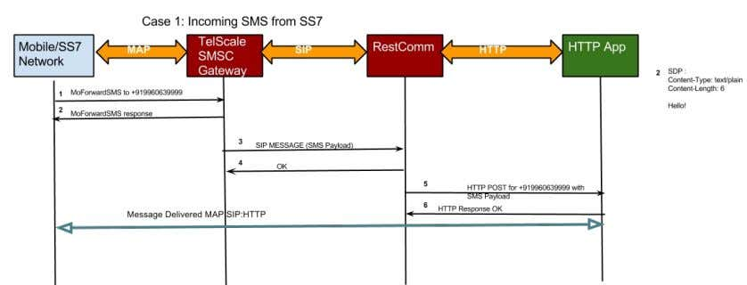 of a message coming from SS7 and getting delivered to Application over RestComm. 8 / 19