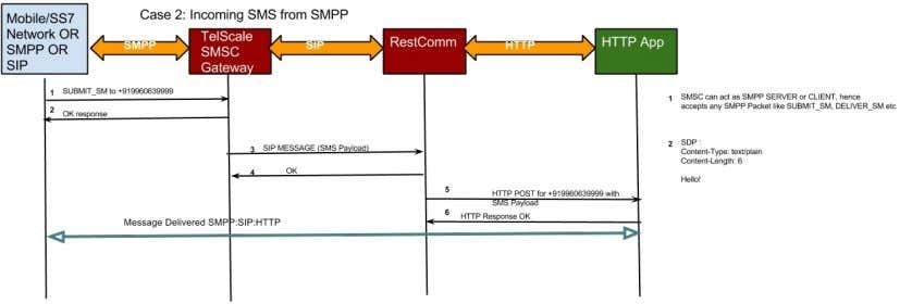 SMPP and getting delivered to Application over RestComm. Incoming SIP message Below diagram shows flow of