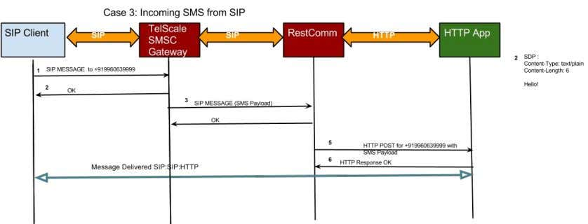 of a message coming from SIP and getting delivered to Application over RestComm. 9 / 19