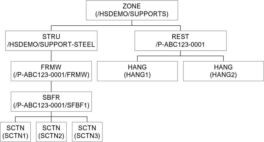 ZONE (/HSDEMO/SUPPORTS) STRU REST /HSDEMO/SUPPORT-STEEL /P-ABC123-0001 FRMW HANG HANG (/P-ABC123-0001/FRMW)