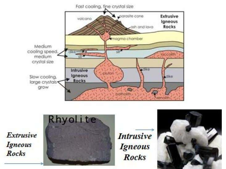 Figure.11- The rock cycle  Igneous Rocks Igneous rocks are formed when hot molten rock material