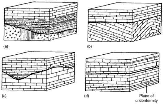 Unconformities An unconformity normally means that uplift and erosion have taken place, resulting in some previously