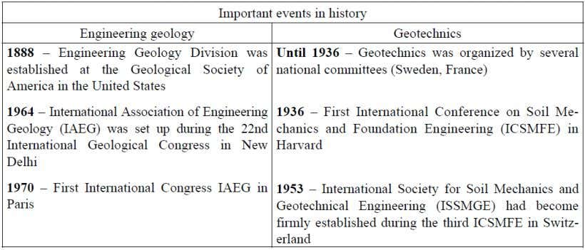 Table.2- Important events in the early development of the fields of engineering geology and geotechnics [2]