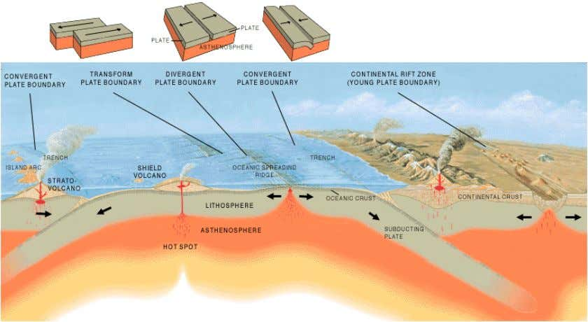Where the displacement along a fault has been vertical, then the terms downthrow and upthrow refer