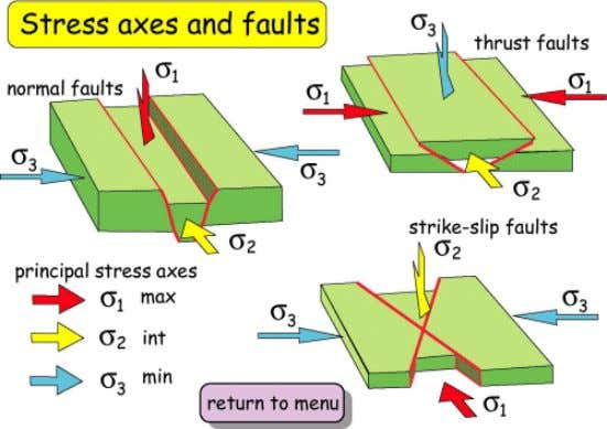 Figure.58- Stress axes and Falts Figure.59- In a geological fault there can be identified the following