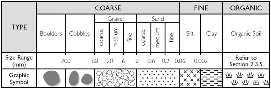 Soil Groups The framework for the classification and description of soil is provided in the following