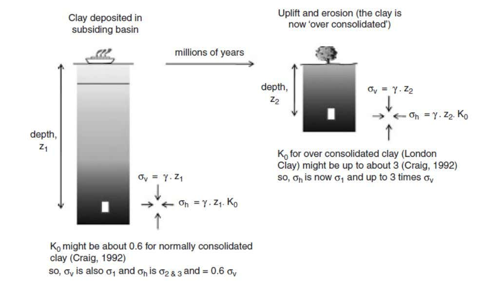 Figure.74 - Stress conditions in overconsolidated soil. Uplift and erosion will result in a reduction in