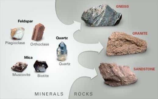 Part 1 Geological Engineering In engineering geology basic knowledge is required of the following: I. Soil