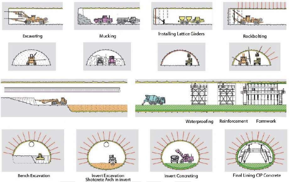 Appendix :Collection Images Graphic showing a New Austrian Tunneling Method construction sequence Engineering Geology and Tunnels