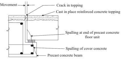 Movement Crack in topping Cast in place reinforced concrete topping Spalling at end of precast