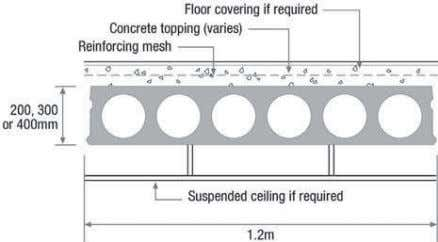 topping on precast floors can be of about 65mm to 75mm. Fig. 6 Typical section of
