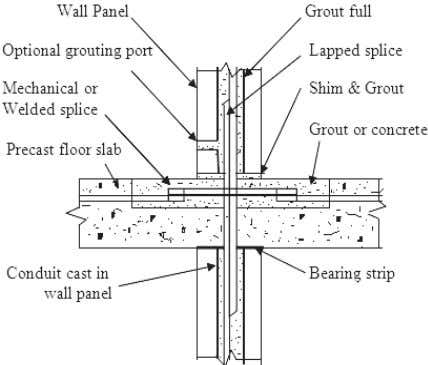 shell beam (Courtesy: website: www.stresscrete.co.nz) Fig. 11 Section at a joint with lapped splices in large