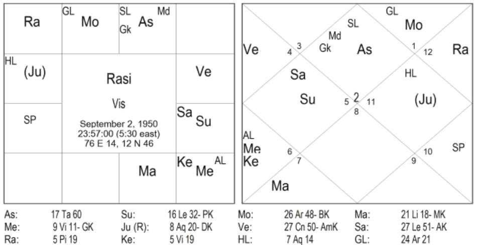 Directional Relationship of planets mentioned in this article are based on the R. G. Rao's Nadi