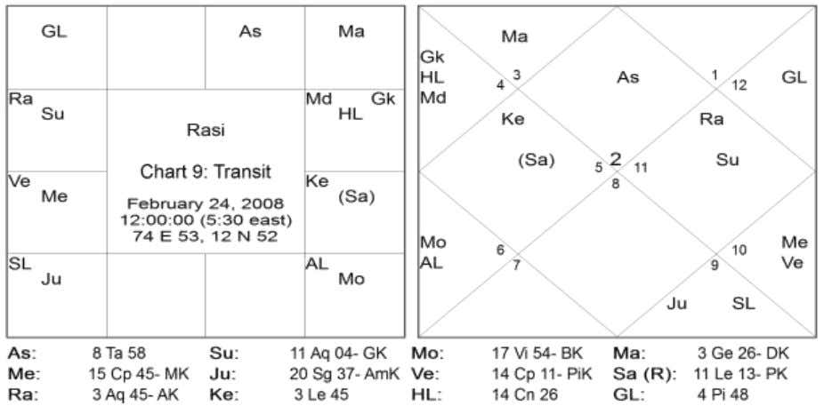 11 Directions Signs Natal Planets Transit Planets East 01,05,09 Jupiter Jupiter, (Saturn) South