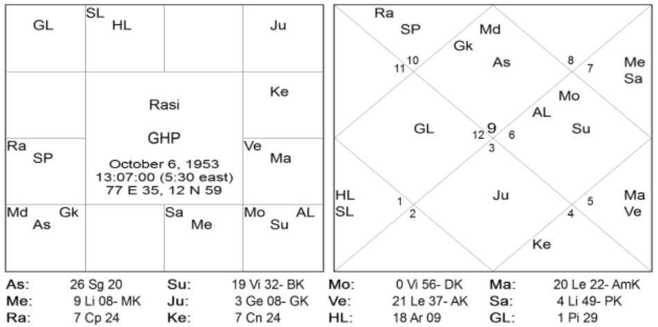 same direction (North) and transit retro Saturn and natal Mercury were in the opposite directions, (North-South).