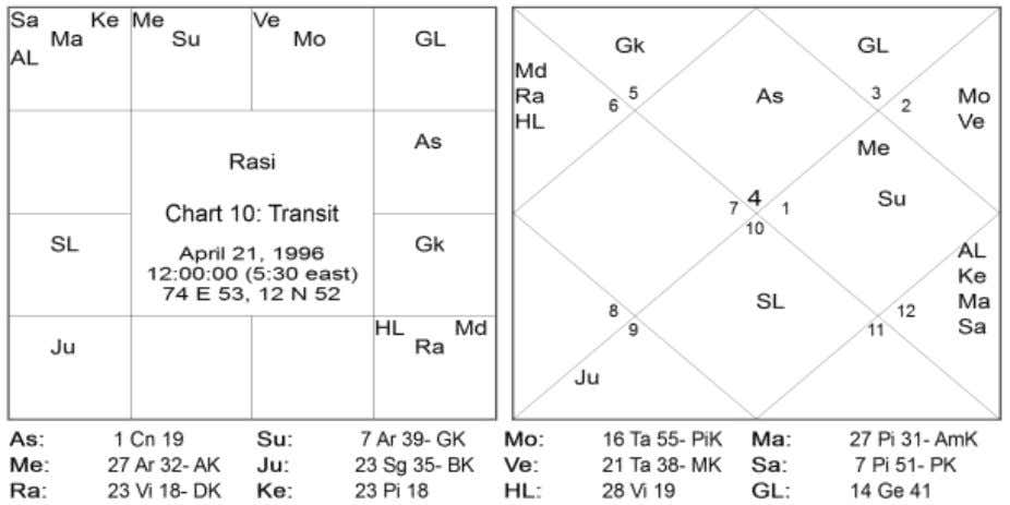 12 Directions Signs Natal Planets Transit Planets East 01,05,09 Venus Jupiter South 02,06,10