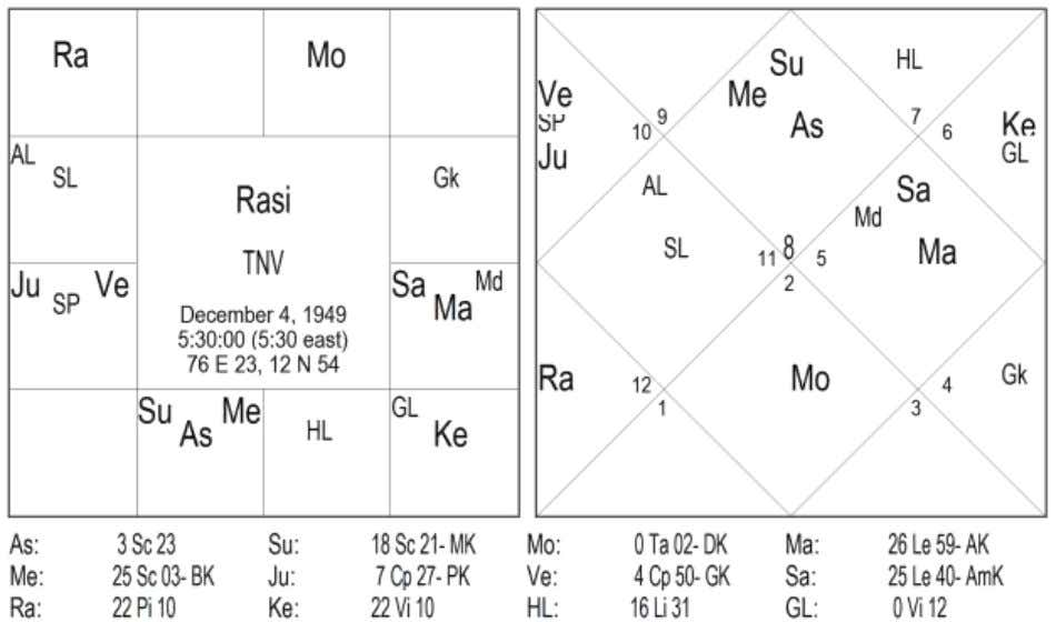 house on 10-Apr-1988, when transit Jupiter_Saturn and natal Mercury were in the opposite directions (East_West). Chart