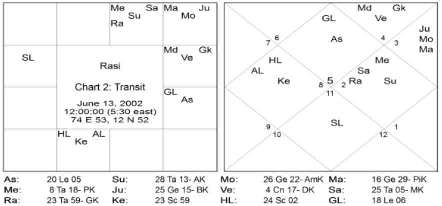 4 Directions Signs Natal Planets Transit Planets East 01,05,09 Mercury, Jupiter - South