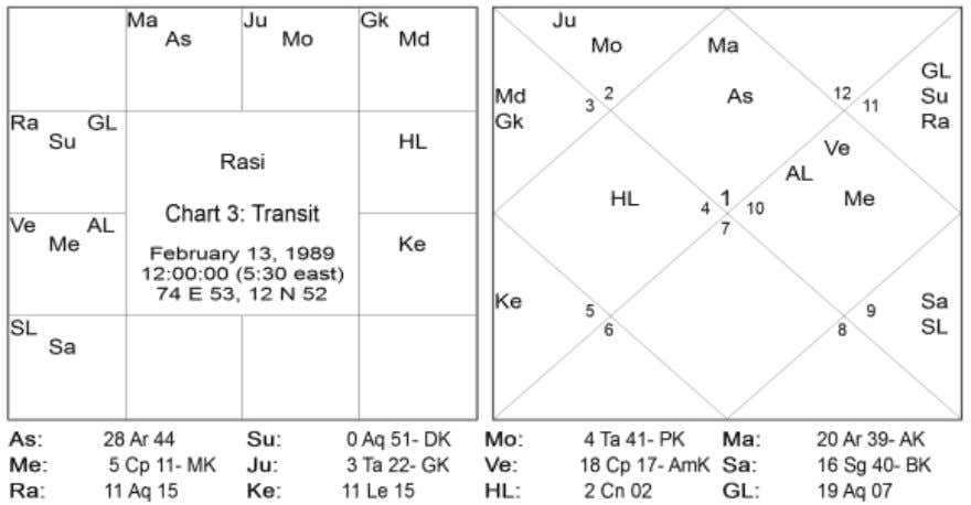 5 Directions Signs Natal Planets Transit Planets East 01,05,09 Saturn Saturn South 02,06,10