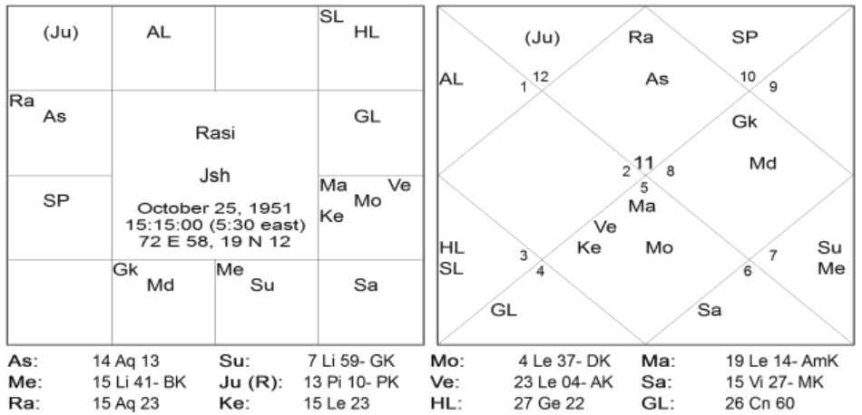 opposite directions (South_North) and transit Saturn and natal Mercury were in opposite directions (East_West). Chart 4