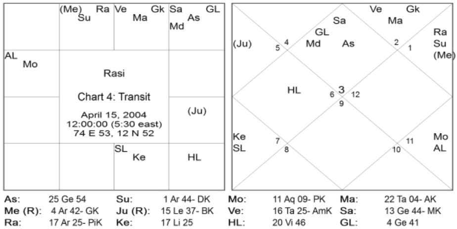 6 Directions Signs Natal Planets Transit Planets East 01,05,09 Venus (Jupiter) South 02,06,10