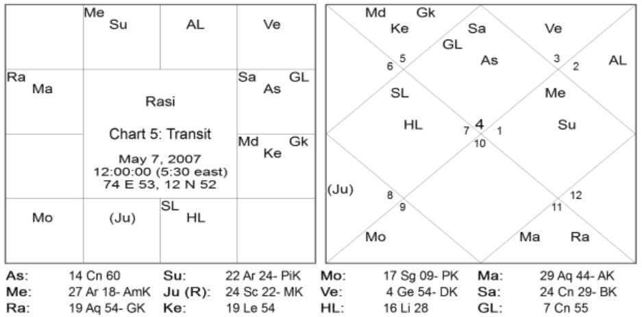 7 Directions Signs Natal Planets Transit Planets East 01,05,09 (Mercury), Venus - South