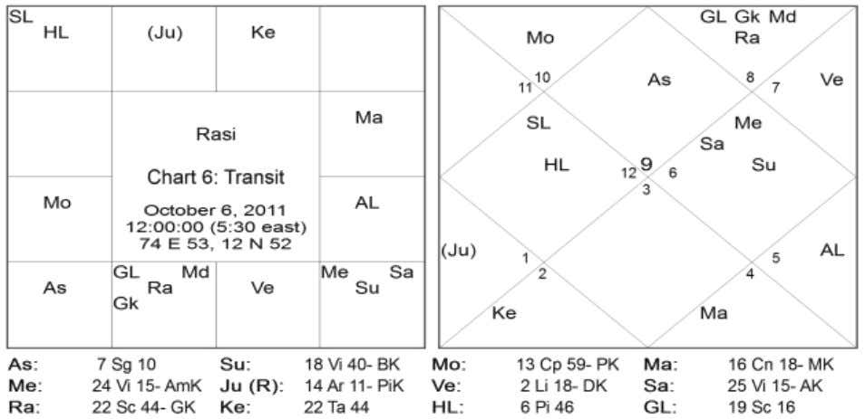 8 Directions Signs Natal Planets Transit Planets East 01,05,09 Jupiter, Saturn (Jupiter) South