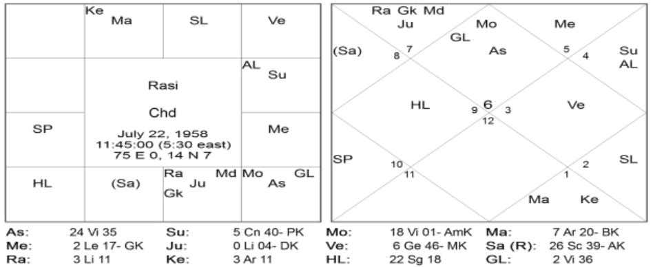 directions (East-West) and transit Saturn and natal Mercury were in the opposite directions (South-North). Chart 7